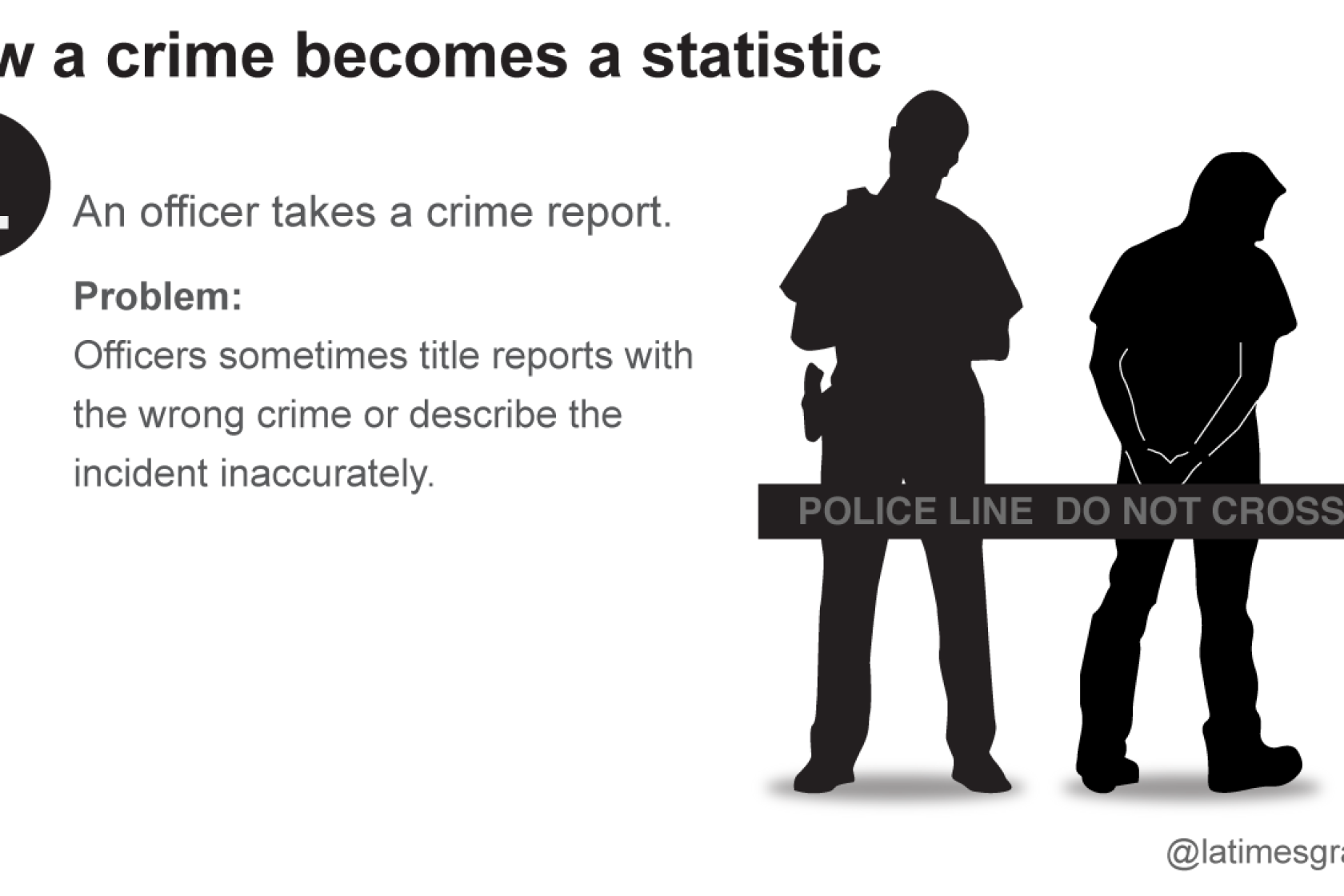 Times Investigation: LAPD misclassified nearly 1,200 violent