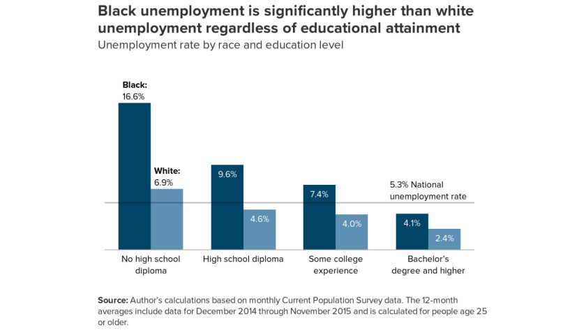 Black unemployment exceeds that of whites across all educational levels.