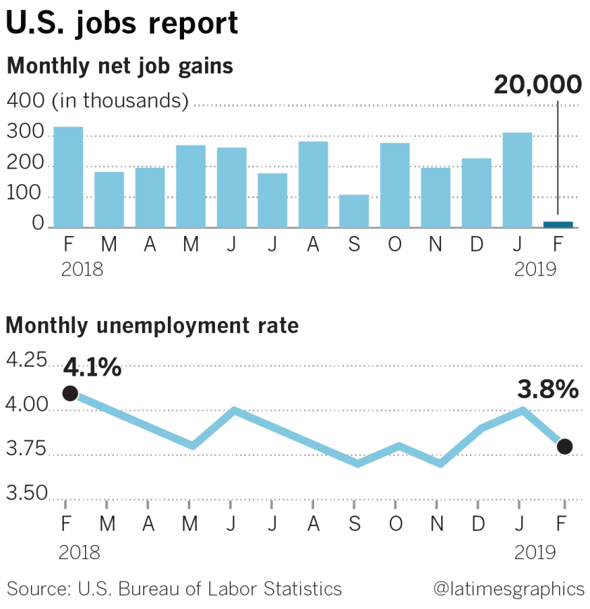 U.S. jobs and unemployment rate, February, 2019