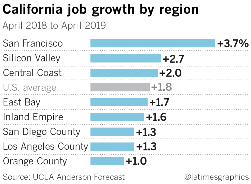 California's job engine is slowing as U S  nears recession