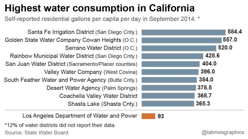 Highest water consumption in California