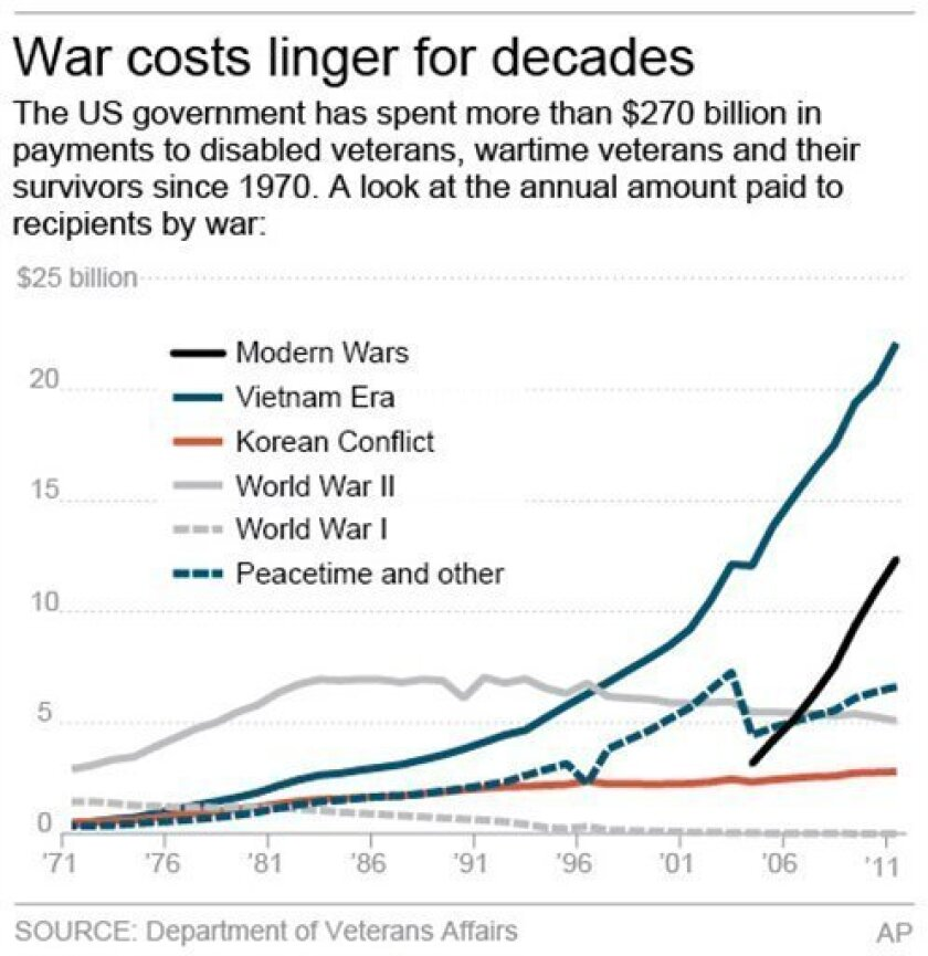 Chart shows the amount the US Government spends in payments to disabled veterans, wartime veterans and their survivors since 1970.