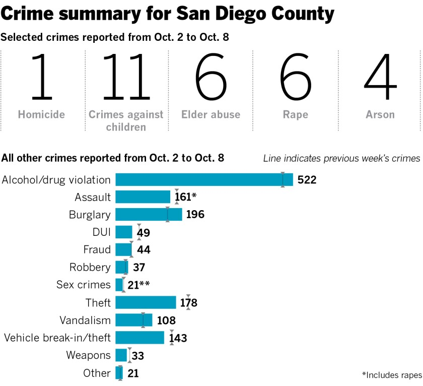 Interactive map: A week of crime in San go County - The ... on income inequality map, national debt map, drug court map, wage gap map, united states map, ocdetf regions map, common law map, the 100 map, environmental problems map, extradition map, abortion rights map, occult map, poverty level map, right to die map, residential density map, family interaction map, fatality map, dangerous animals map,