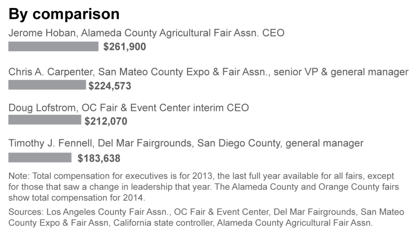 Other county fair compensation