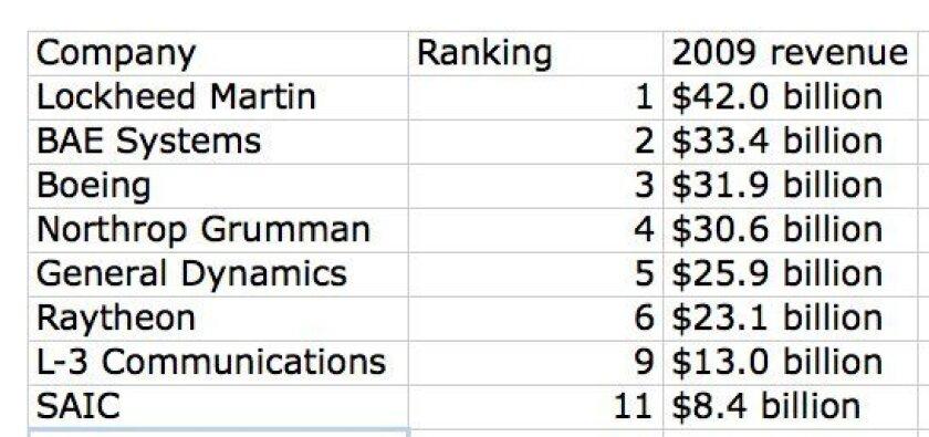 Defense News rankings