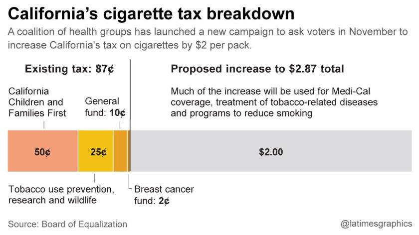 California's cigarette tax breakdown