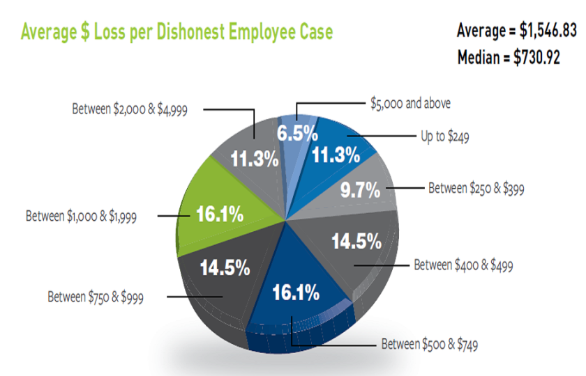 The average loss for internal theft is nearly five times that of shoplifting.