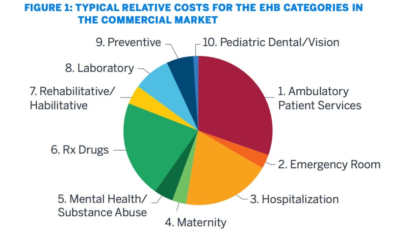 The benefits most likely to be eliminated in an Obamacare replacement -- maternity, mental health, rehabilitation, and pediatric dental and vision -- account for only 10% to 15% of essential benefit costs.