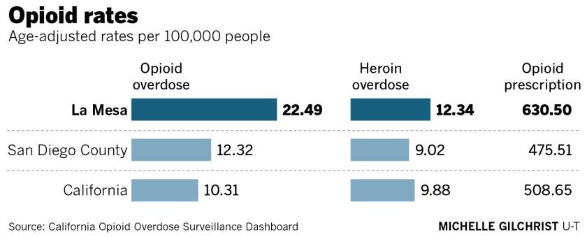 469688-w1-sd-me-g-la-mesa-opiod-overdose-rates.jpg