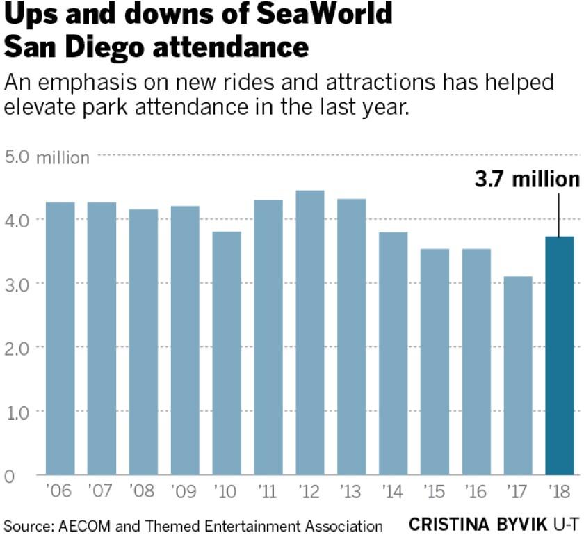 sd-me-g-sea-world-attendance-01.jpg