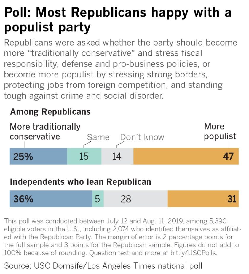 "Republicans were asked whether the party should become more ""traditionally conservative"" and stress fiscal responsibility, defense and pro-business policies, or become more populist by stressing strong borders, protecting jobs from foreign competition, and standing tough against crime and social disorder."