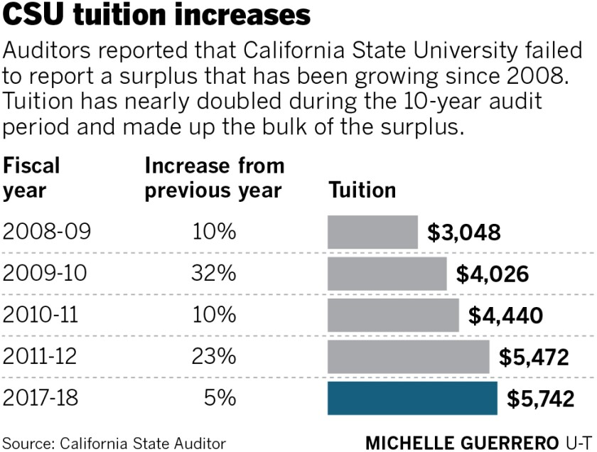 sd-me-g-CSU-tuition-increase-audit-01.jpg
