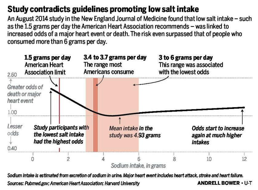 salt_guidelines_03042015-01