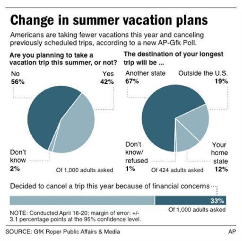 Graphic shows poll results on summer travel plans and charts weekly gas price since May