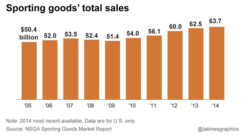 Sporting goods' total sales