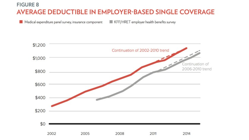 Health insurance deductibles have been rising for more than a decade, even in employer-paid plans, though the rate of increase has slowed since enactment of the ACA.