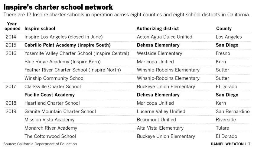 Inspire charter school network