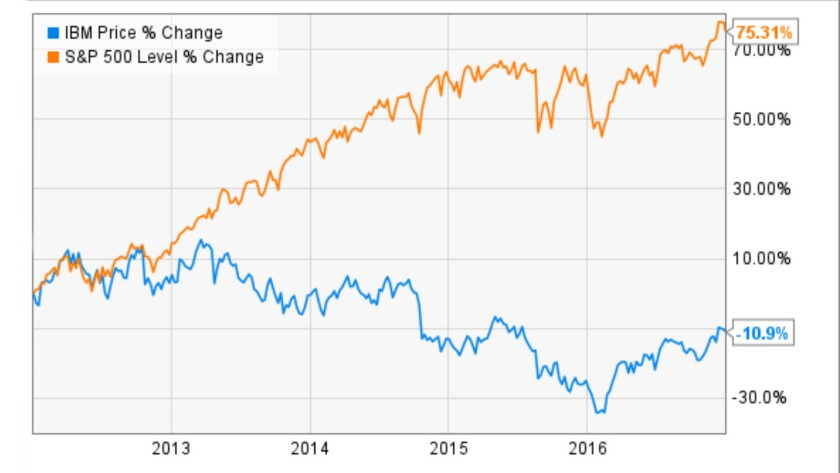 The story of a mediocre reign: Under CEO Rometty, IBM shares have lost nearly 11% in value, while the S&P 500 has gained more than 75%.