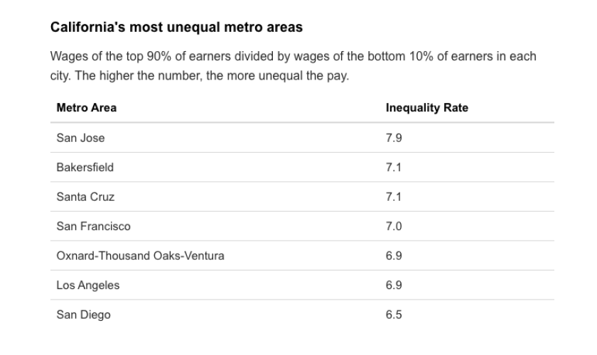 la-fi-inequality-california-cities-table.png