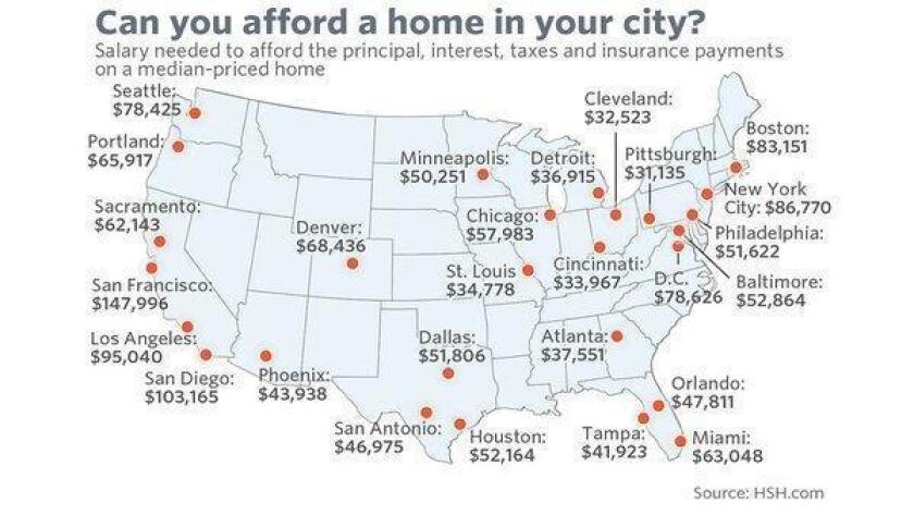 The salary you need to afford a home in these 25 cities (/ MarketWatch)