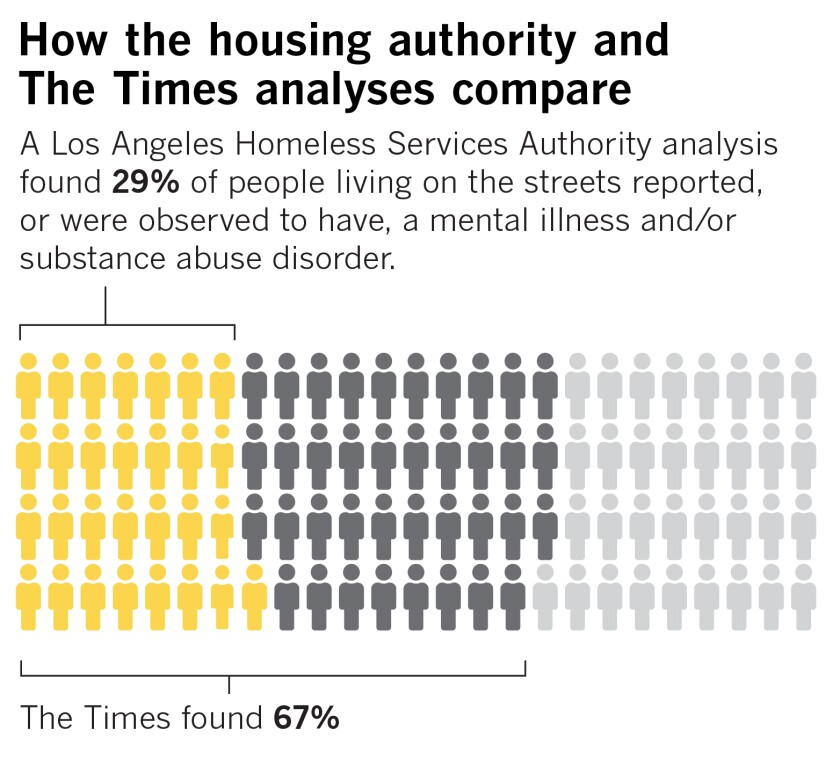 How numbers from the L.A. homeless agency and The Times compare
