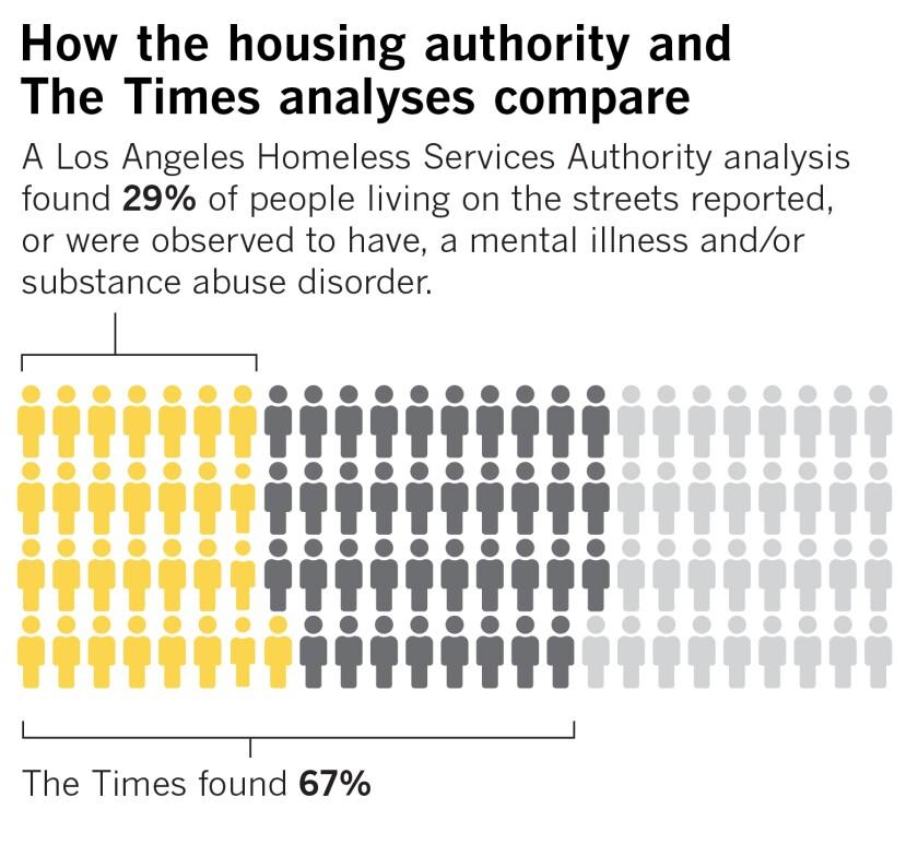 la-w2-me-mental-health-homeless-graph1.jpg