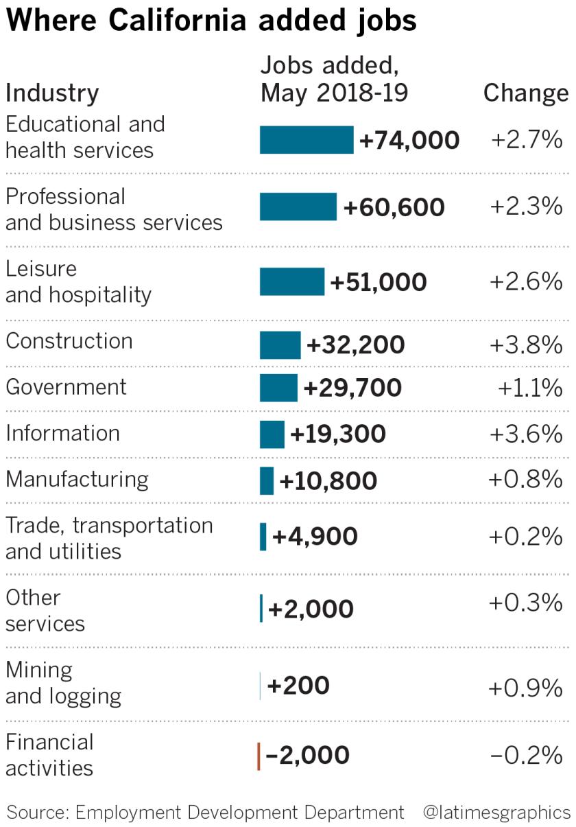 la-fi-california-jobs-data-may-20190621-web