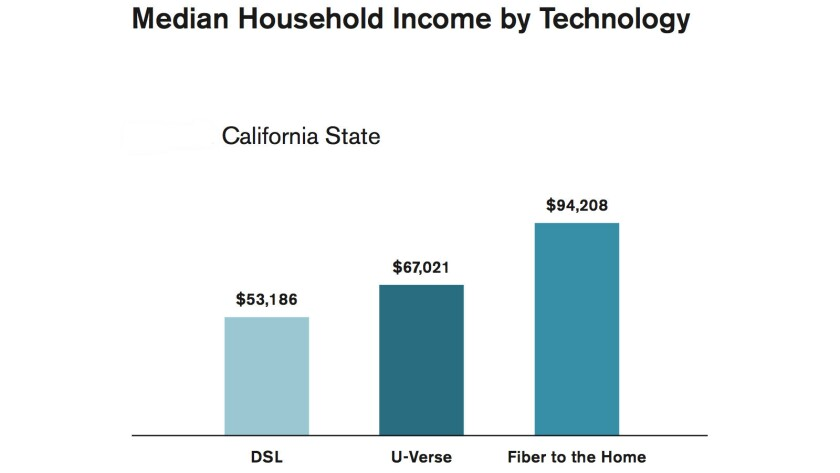 Access to AT&T's fastest broadband, fiber to the home, was linked to the highest median incomes, wit