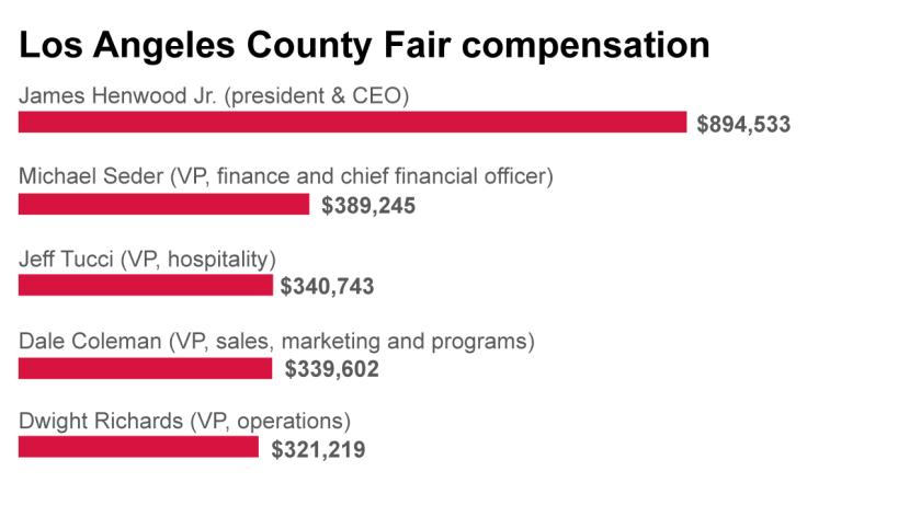 Los Angeles County Fair compensation