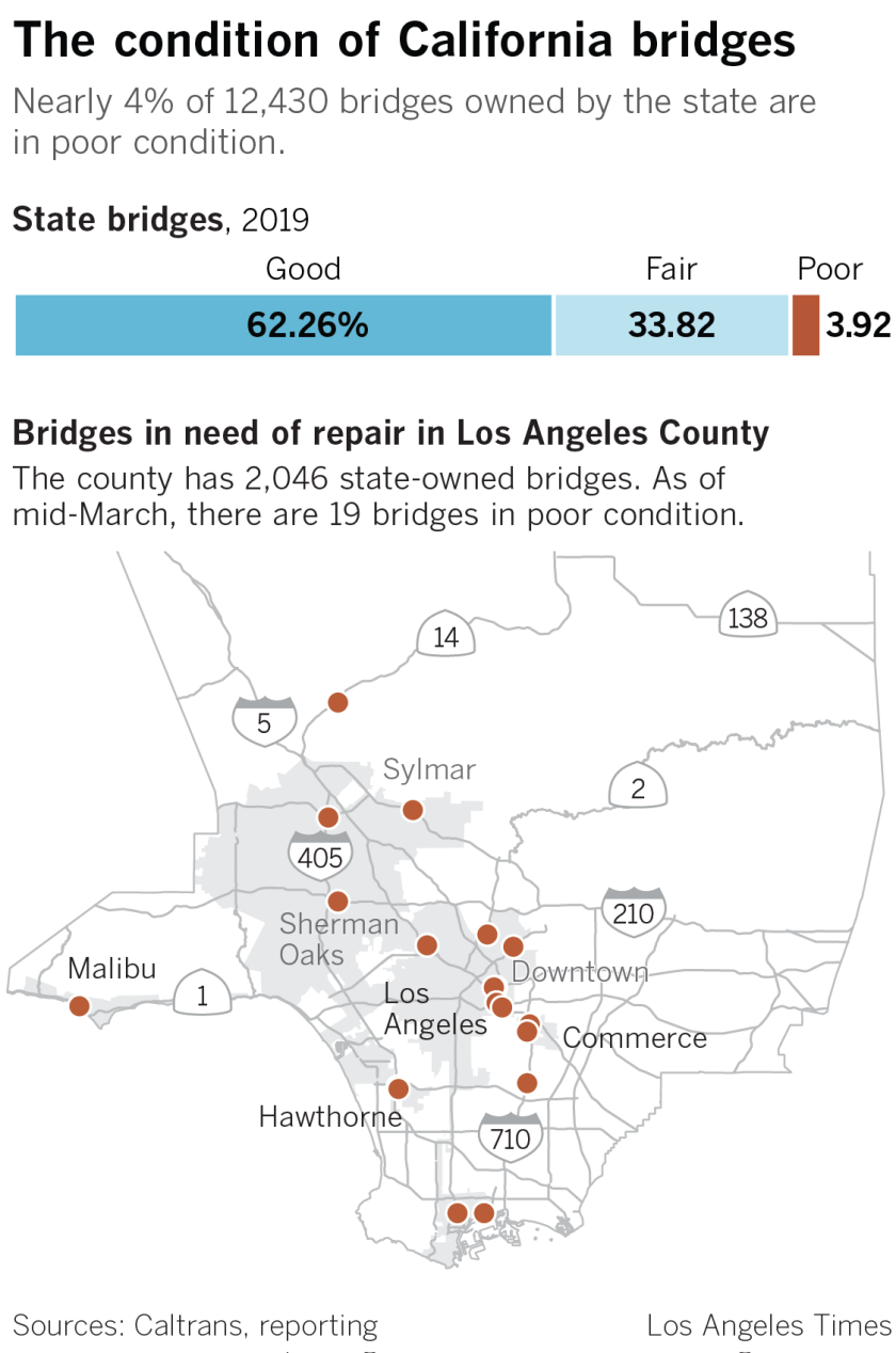 California hiked its gas tax for road repairs, yet 'poor