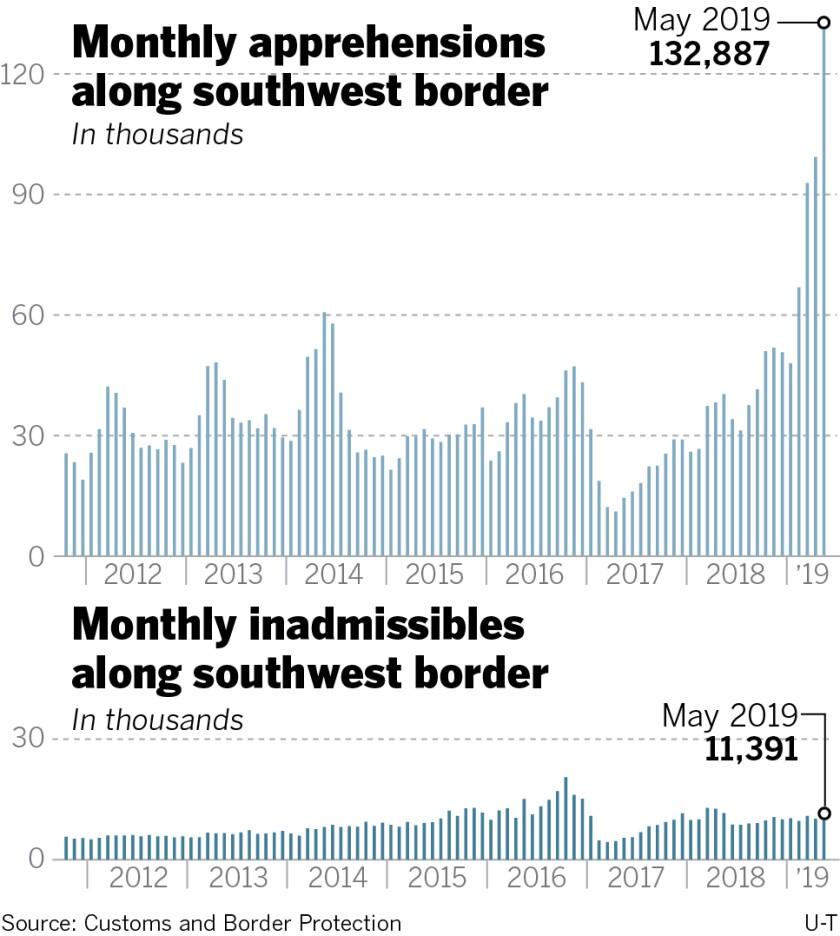 sd-me-g-southwest-border-apprehensions-may2019-01.jpg