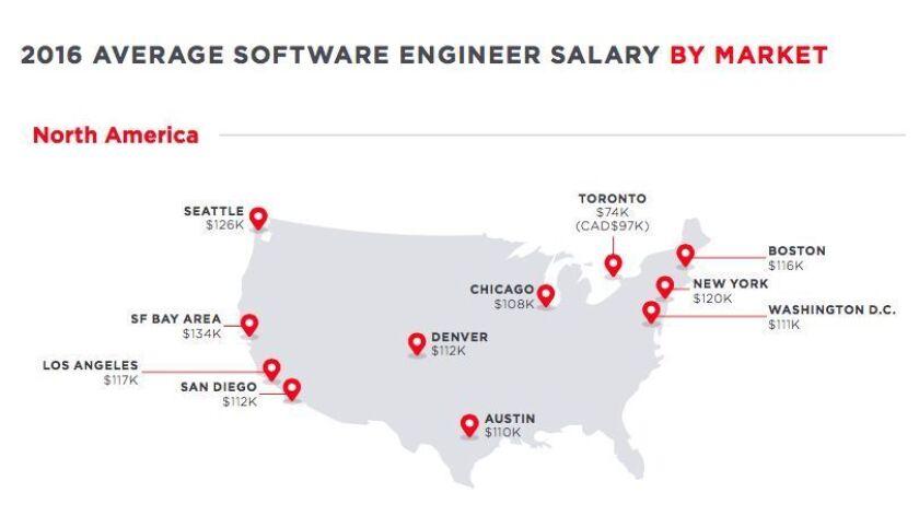 Average salaries for software engineers in U.S.