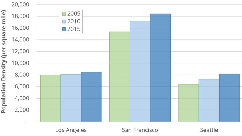 Population densities for L.A., San Francisco and Seattle from 2005 to 2015. Data source: American Community Survey