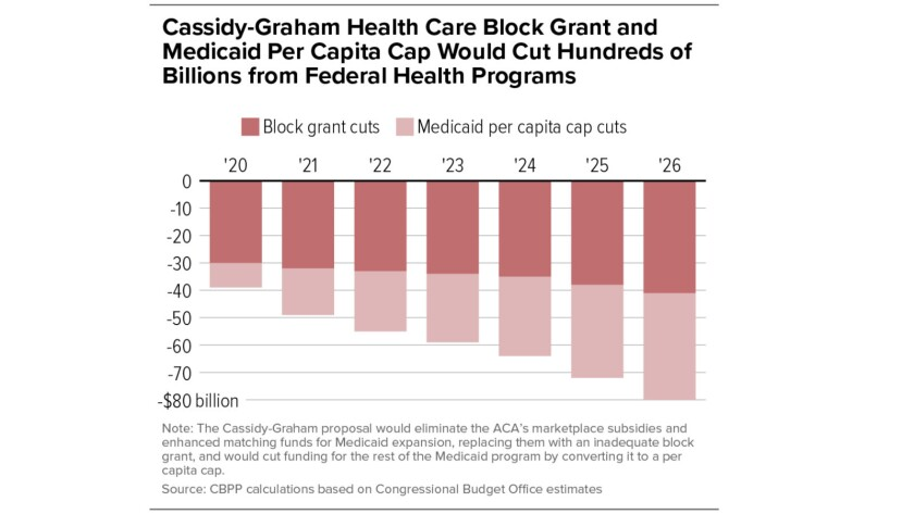 The subsidy cuts and block-granting of Medicaid funds would cost states as much as $80 billion in 20