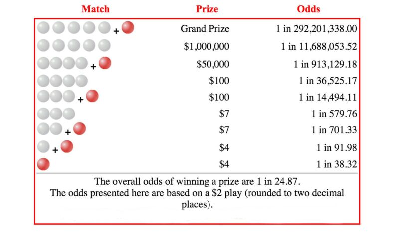 Powerball Chances