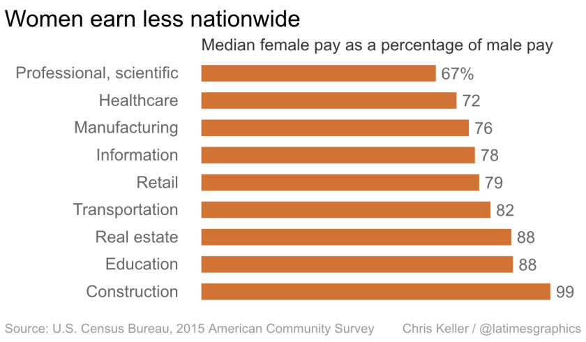 Pay gap between men and women by industry