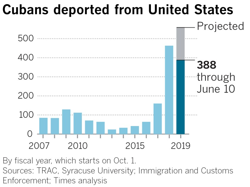 A chart showing Cubans deported from United States