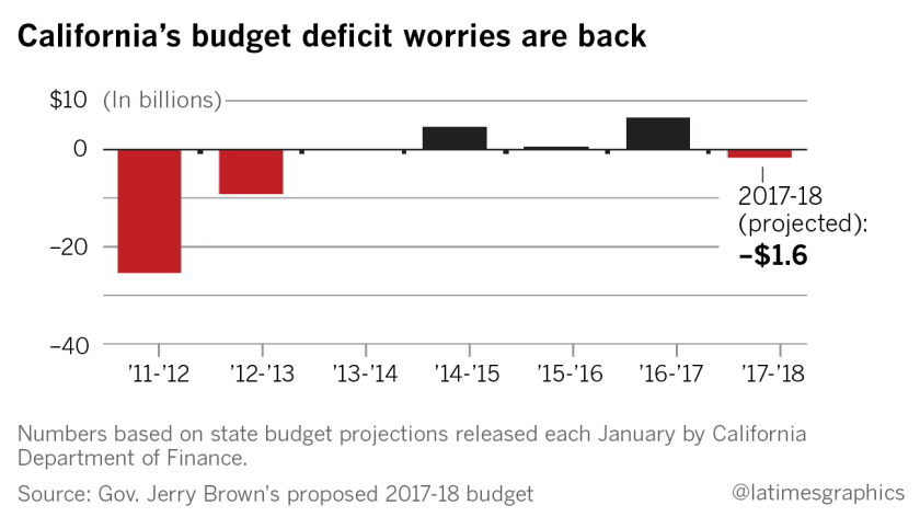 California's budget deficit is back, Gov  Jerry Brown says