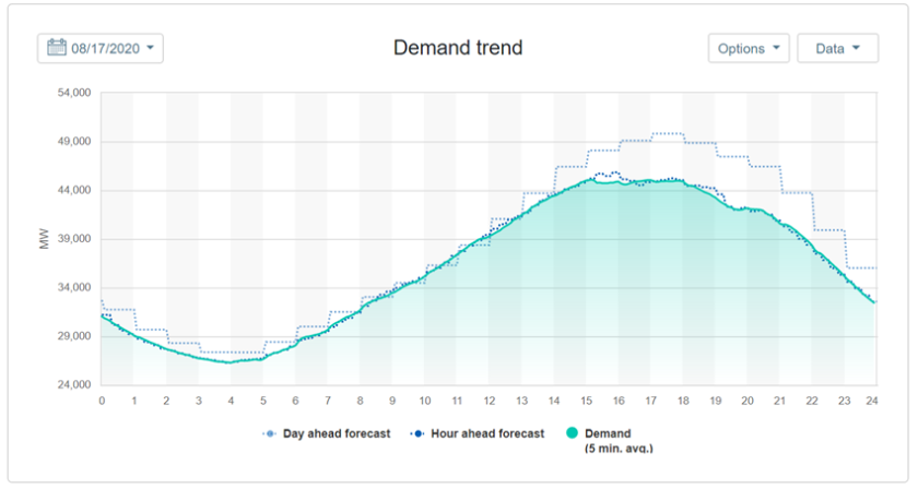 Electricity demand chart