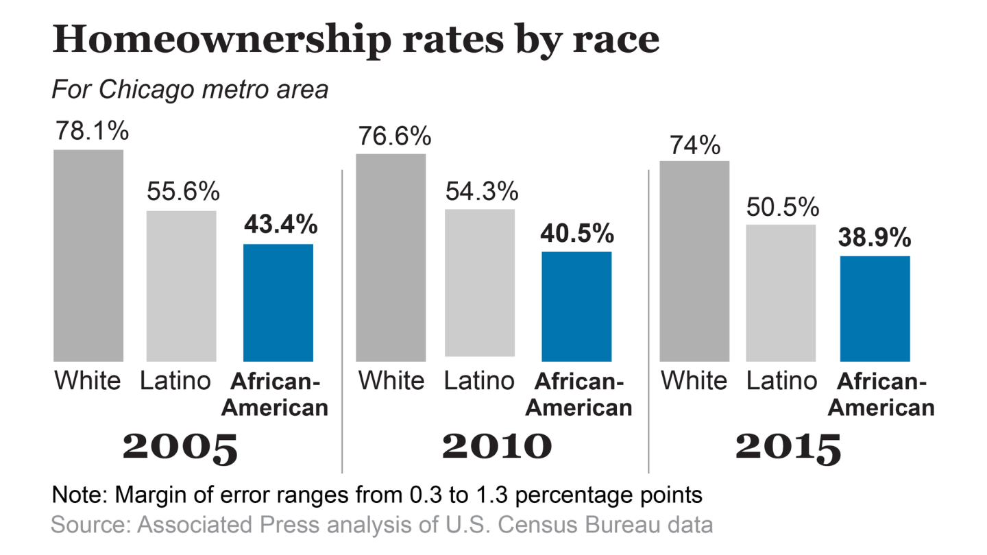 Homeownership rates by race