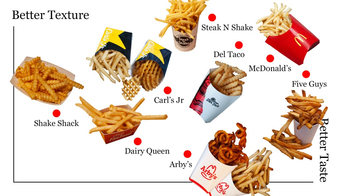 Upper right quadrant of our French fry power rankings.