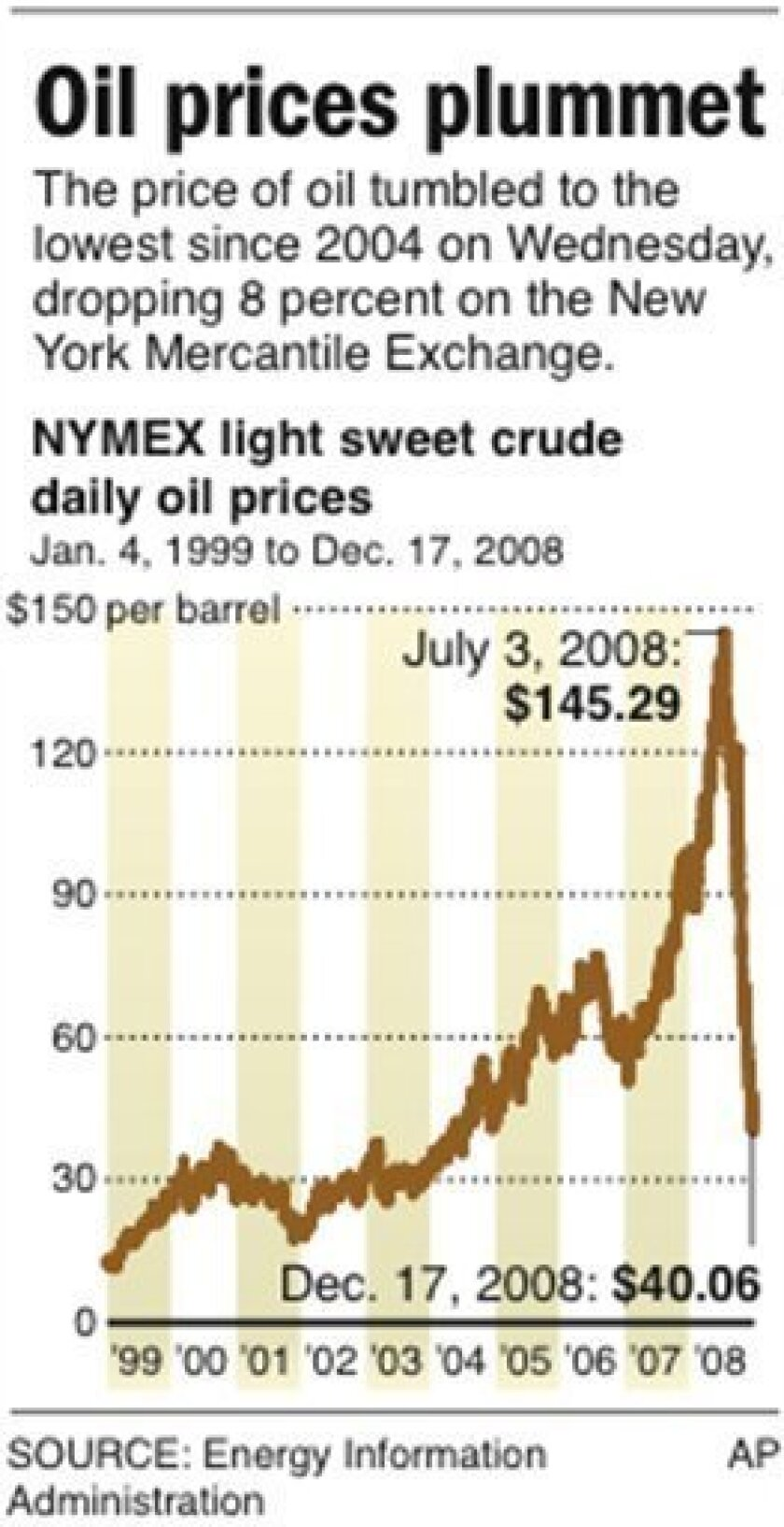 Graphic shows daily crude oil prices over the past decade; 1 c x 3 3/4 in; 46.5 mm x 95.25 mm