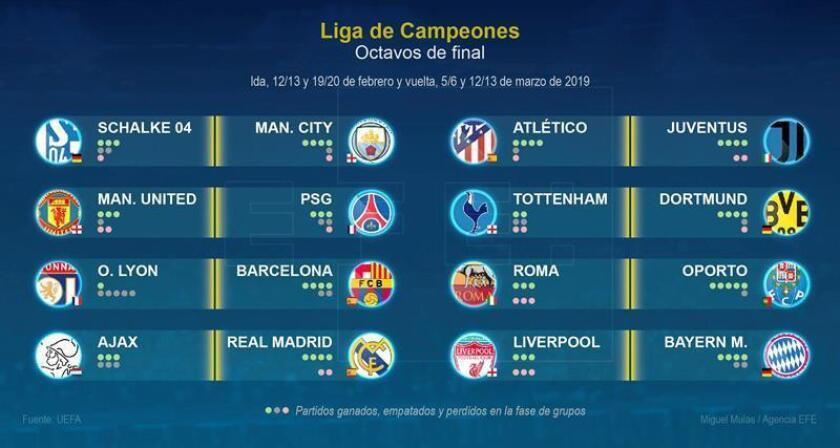 """Octavos de final de la Liga de Campeones"""". Detalle de la infografía de la Agencia EFE. EFE"""