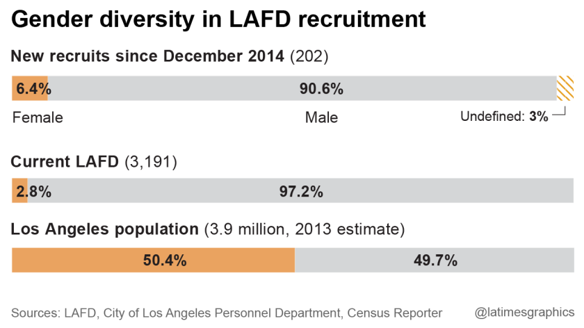 Gender diversity in LAFD recruitment