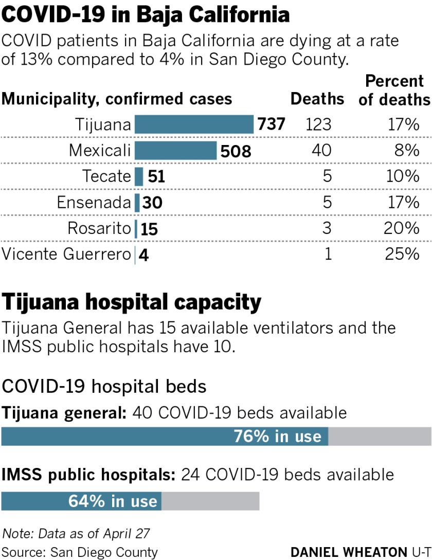 Experts Predict The Largest Spike Of Covid 19 Cases Deaths In Baja Over Next Two Weeks The San Diego Union Tribune
