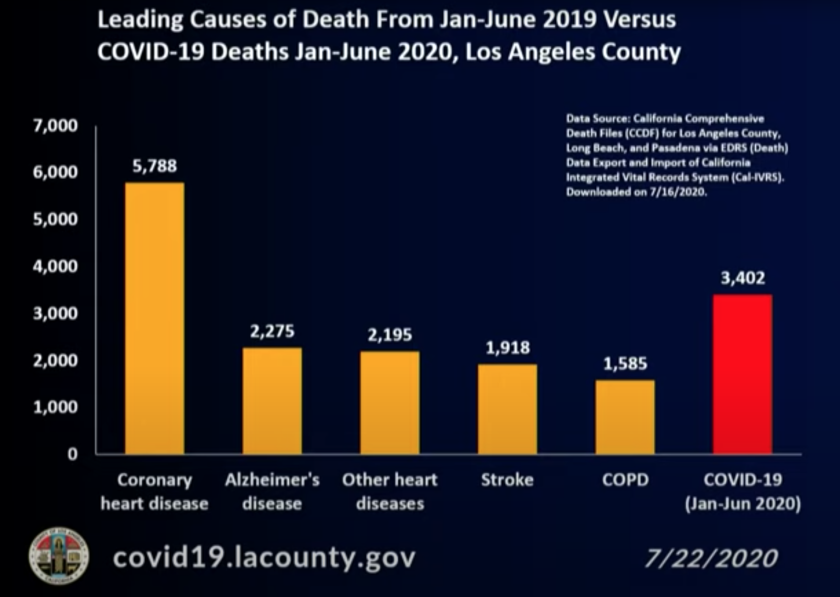 COVID-19 is on track to become a leading cause of death in L.A. County this year.