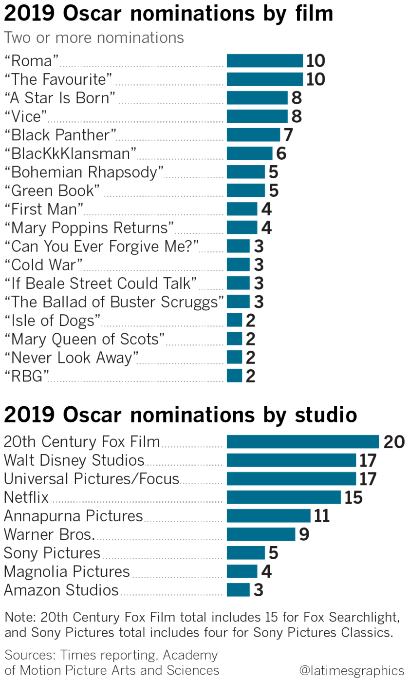 la-fi-ct-g-oscars-spiderman-incredibles-20190122