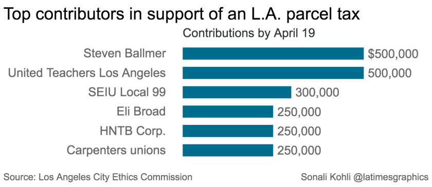 Teachers union and Eli Broad — usually foes — unite behind parcel ...