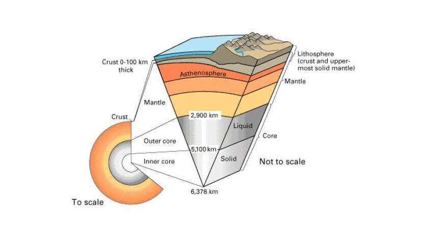 A graphic, by the U.S. Geological Survey, showing what the Earth looks like underneath the surface. There are three basic areas: The outer crust, then the mantle, and finally the core at the planet's center. A new study says that earthquakes have been discovered in the mantle.
