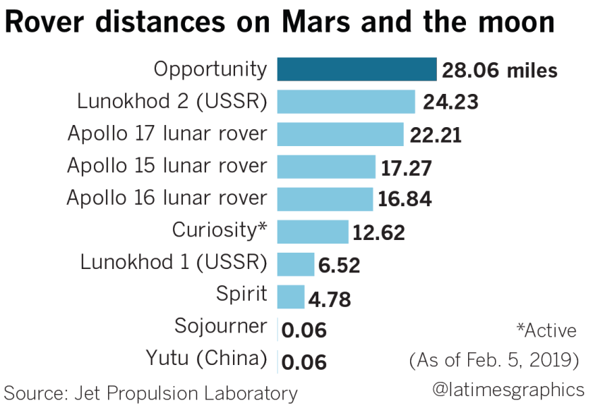 Rover distances on Mars and the moon